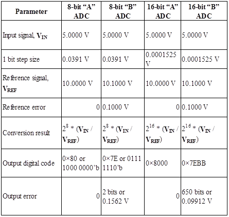 All Sensors | Making MEMS Pressure Sensors Easier to Use (Part 1) - Table 1