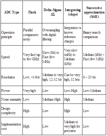 All Sensors | Making MEMS Pressure Sensors Easier to Use (Part 1) - Table 5