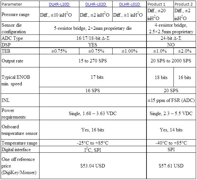 All Sensors | Making MEMS Pressure Sensors Easier to Use (Part 2) - Table 2