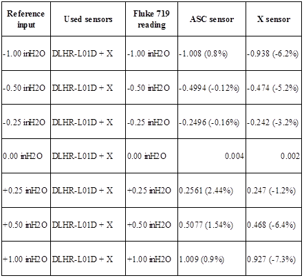 All Sensors | Making MEMS Pressure Sensors Easier to Use (Part 2) - Table 3