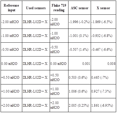 All Sensors | Making MEMS Pressure Sensors Easier to Use (Part 2) - Table 4