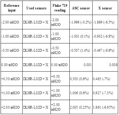 All Sensors | Making MEMS Pressure Sensors Easier to Use (Part 2) - Table 4