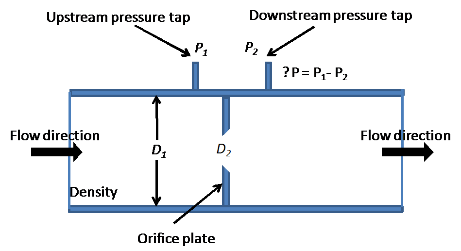 Figure 1 Common Mode Pressure Concerns In A P Flow