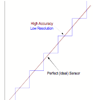 Figure 3: Displays a low resolution output but having high accuracy.