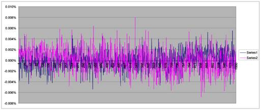 Sensor output graph