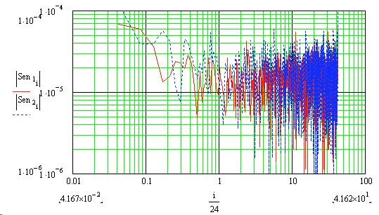 Sensor runs (CFFT) graph