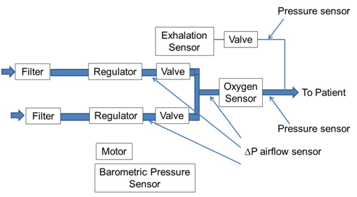 All Sensors | Applications | Medical | Figure 1