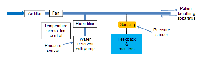 All Sensors | Applications | Medical | Figure 3