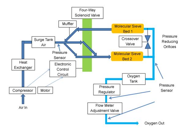 All Sensors Corporation | Oxygen Concentrator Diagram