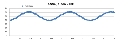 Low Pressure Filtering - 240-Hz Reference