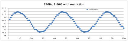Low Pressure Filtering - 240-Hz Measurement With Restriction