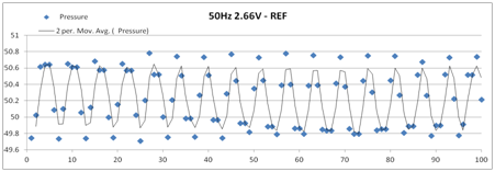 Low Pressure Filtering - 50-Hz Reference