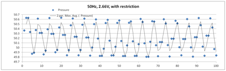 Low Pressure Filtering - 50-Hz Measurement With Restriction
