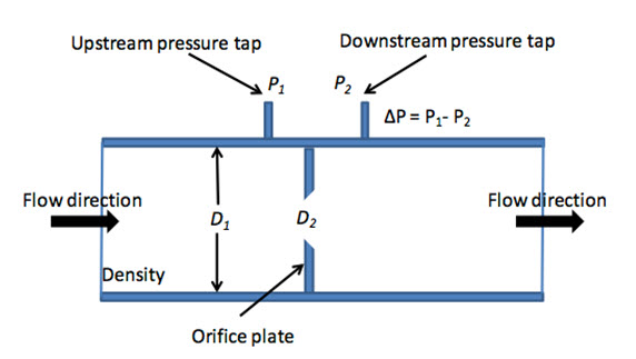 Calculating Flow Rate from Pressure Measurements
