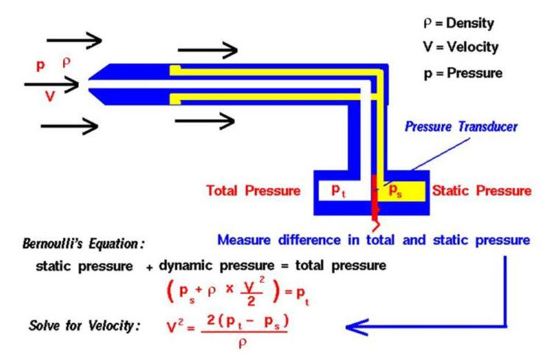 relationship between velocity and static pressure for fluid flow in convergent pipe
