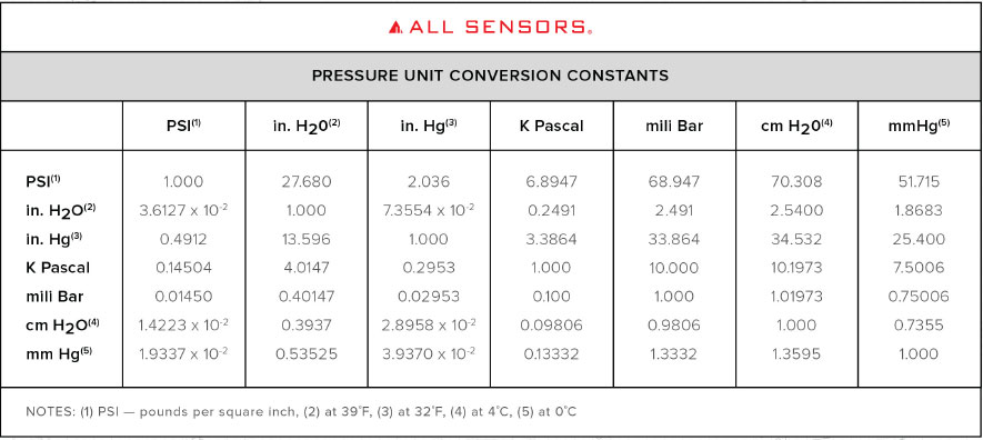 All sensors pressure sensor manufacturer all sensors - Atmospheric pressure conversion table ...