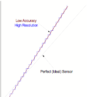 Figure 1: Sensor signal with both a large offset error and a sensitivity error but having high resolution