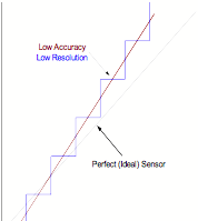 Figure 2: Sensor signal with both a large offset error and a sensitivity error but having low resolution