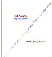 Figure 4: Displays a high resolution output signal having high accuracy.